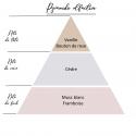 Fondants parfumés naturels Jardin tropical - lot de 4 palmiers -Selmaya bougies